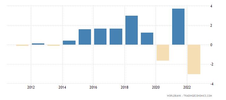 denmark household final consumption expenditure per capita growth annual percent wb data