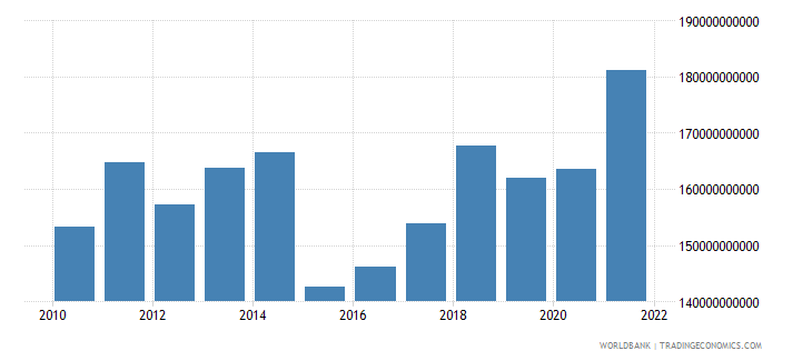 denmark household final consumption expenditure us dollar wb data