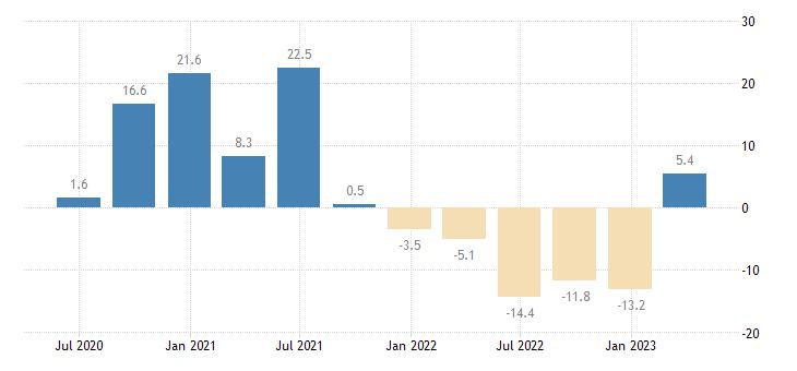 denmark household final consumption expenditures final consumption expenditure of households durable goods eurostat data