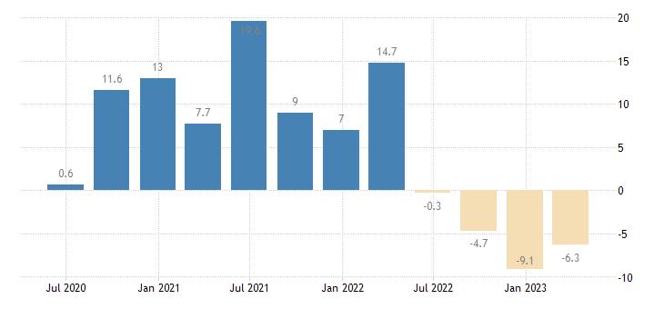 denmark household final consumption expenditures final consumption expenditure of households semi durable goods eurostat data