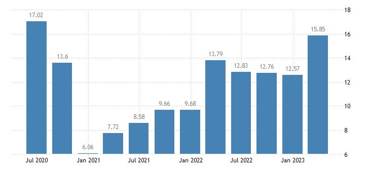 denmark household saving rate eurostat data