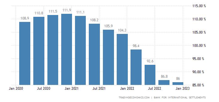 Denmark Households Debt To GDP