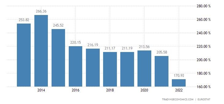Denmark Households Debt To Income