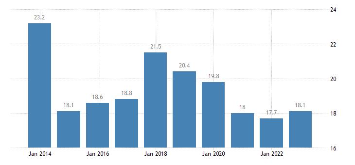denmark housing cost overburden rate 65 years or over eurostat data