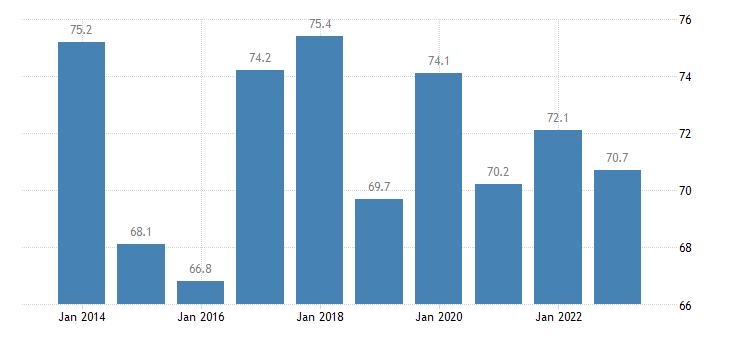 denmark housing cost overburden rate below 60percent of median equivalised income eurostat data