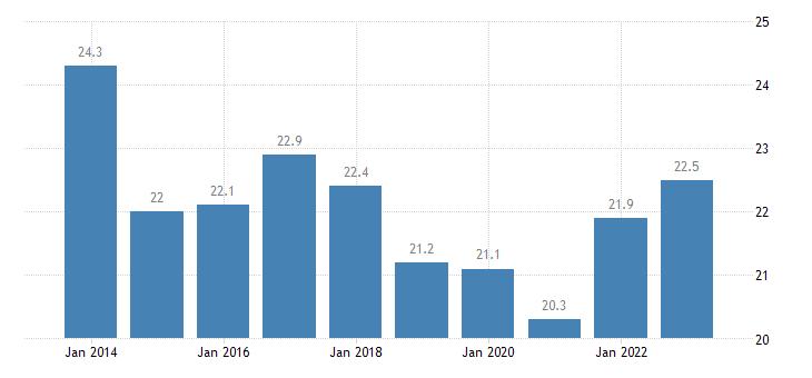 denmark housing cost overburden rate cities eurostat data