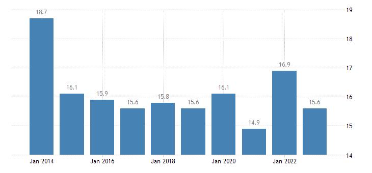 denmark housing cost overburden rate females eurostat data