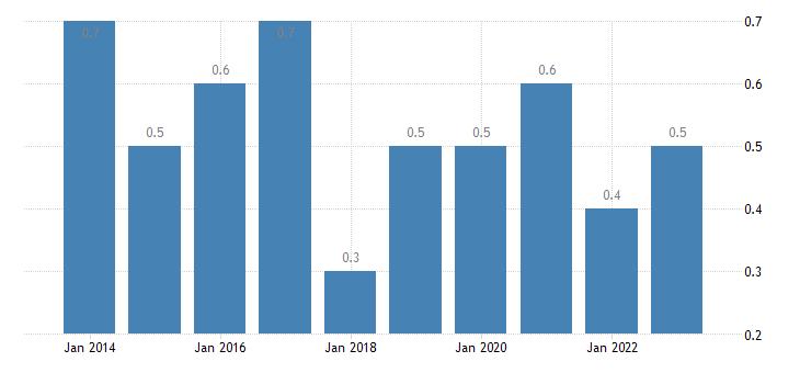 denmark housing cost overburden rate fifth quintile eurostat data