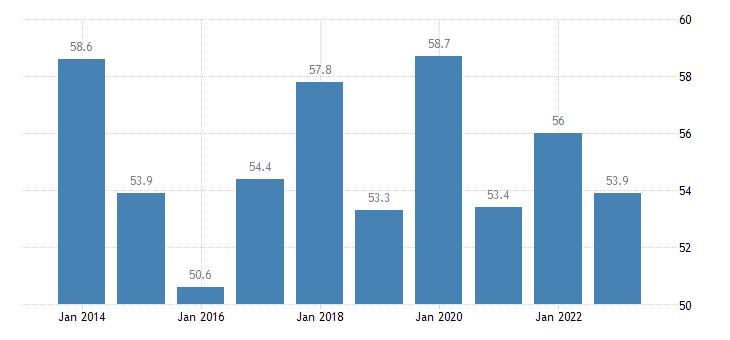 denmark housing cost overburden rate first quintile eurostat data