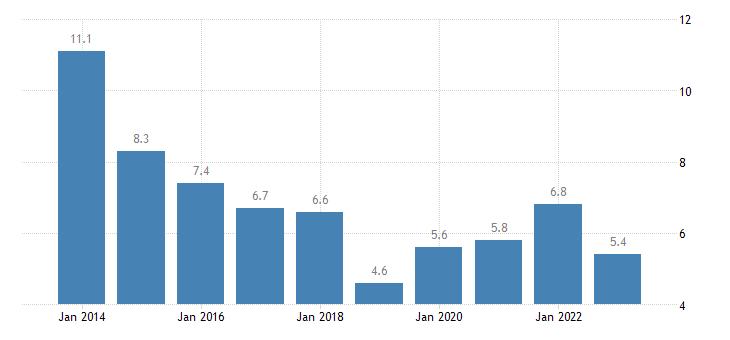 denmark housing cost overburden rate less than 18 years eurostat data
