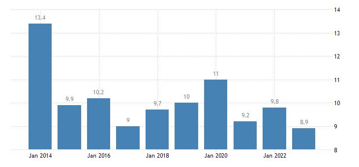 denmark housing cost overburden rate two adults eurostat data