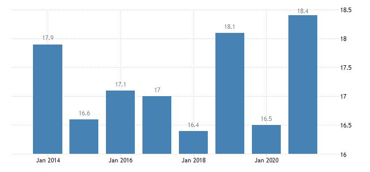 denmark housing deprivation rate 1 item eurostat data
