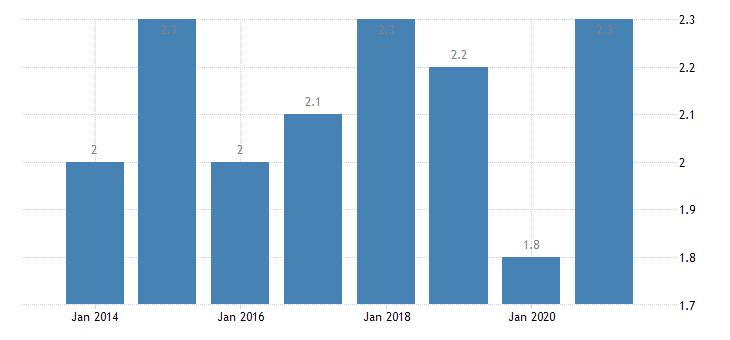 denmark housing deprivation rate 2 items eurostat data