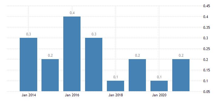 denmark housing deprivation rate 3 items eurostat data