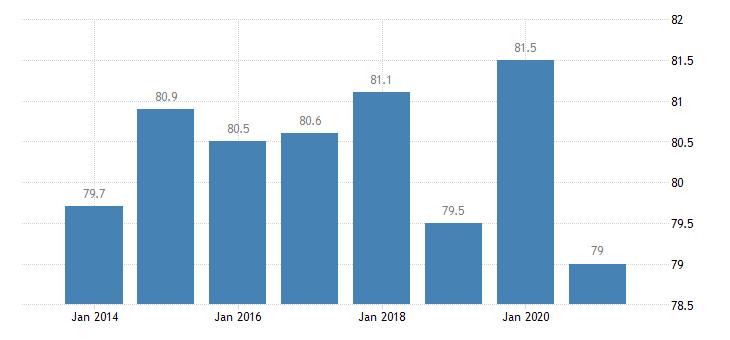 denmark housing deprivation rate no items eurostat data