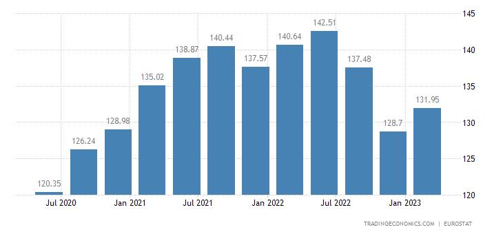 Denmark House Price Index | 2019 | Data | Chart | Calendar