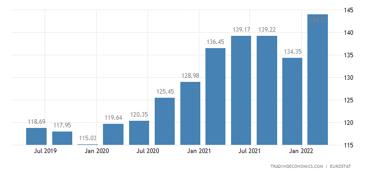 Denmark House Price Index