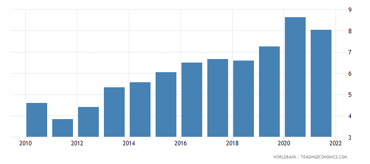 denmark ict service exports percent of service exports bop wb data
