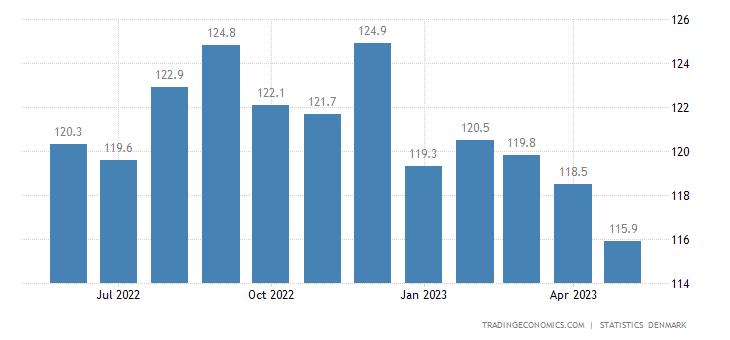 Denmark Import Prices