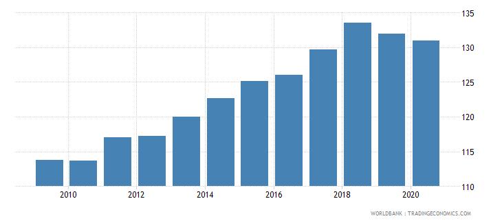 denmark import volume index 2000  100 wb data