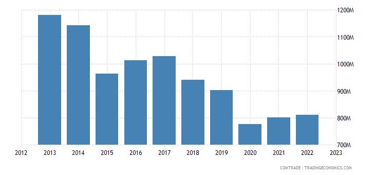 denmark imports ireland