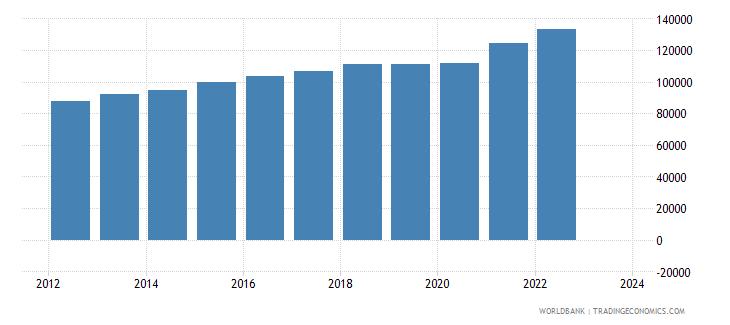 denmark imports merchandise customs constant us$ millions wb data