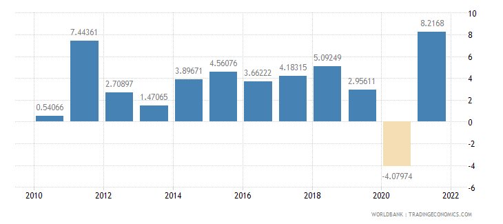 denmark imports of goods and services annual percent growth wb data