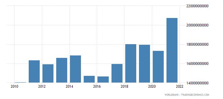 denmark imports of goods and services bop us dollar wb data