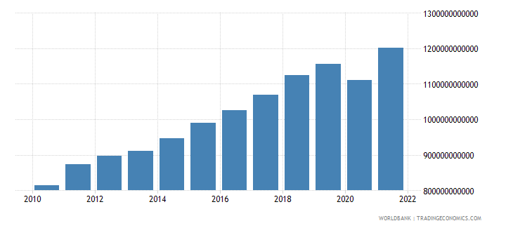 denmark imports of goods and services constant lcu wb data