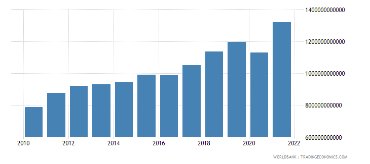 denmark imports of goods and services current lcu wb data