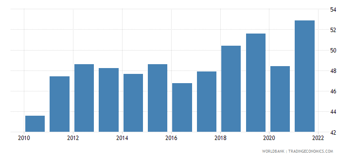 denmark imports of goods and services percent of gdp wb data