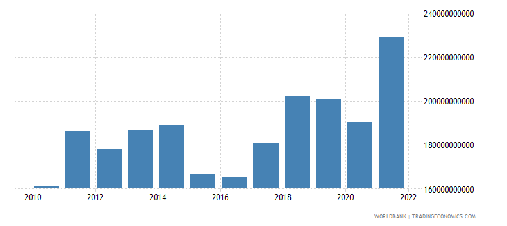 denmark imports of goods services and income bop us dollar wb data