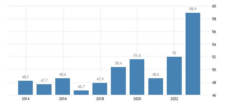 denmark imports of goods services eurostat data