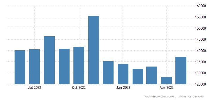 Denmark Imports