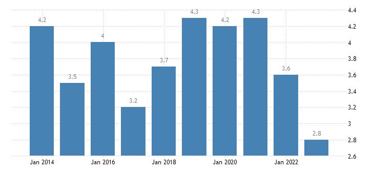 denmark in work at risk of poverty rate full time eurostat data