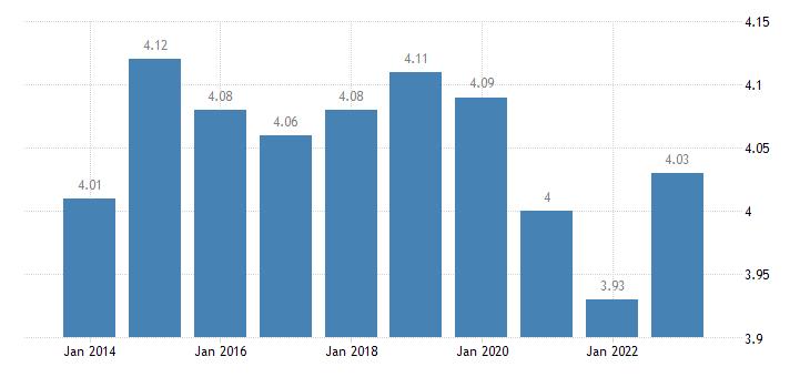 denmark income quintile share ratio s80 s20 eurostat data