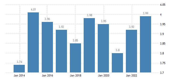 denmark income quintile share ratio s80 s20 females eurostat data