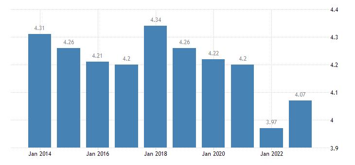 denmark income quintile share ratio s80 s20 males eurostat data