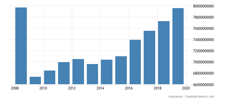 denmark industrial production constant us$ wb data