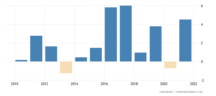 denmark industry value added annual percent growth wb data