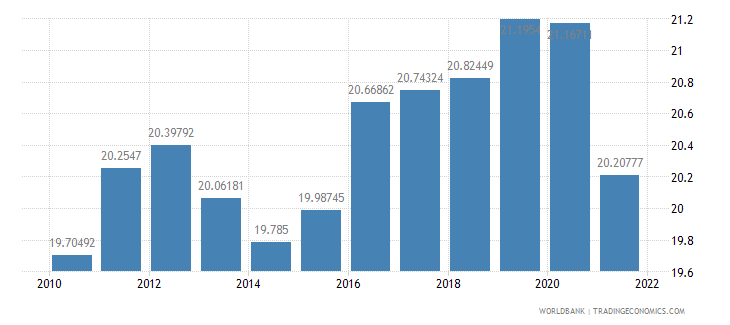 denmark industry value added percent of gdp wb data