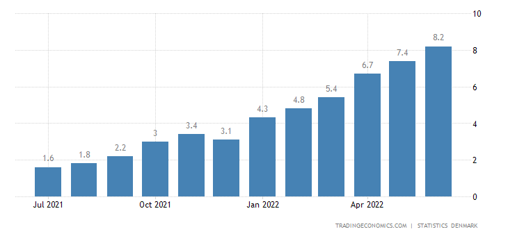 Denmark Inflation Rate