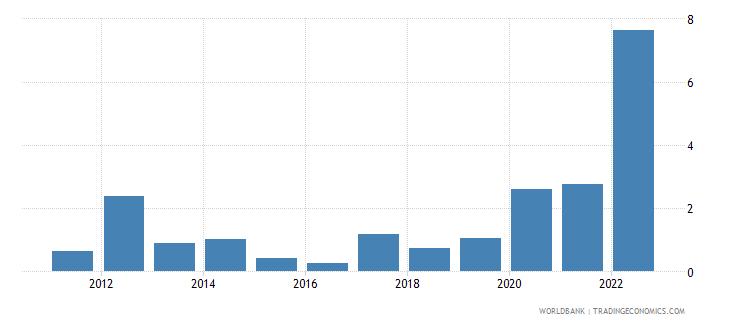 denmark inflation gdp deflator annual percent wb data