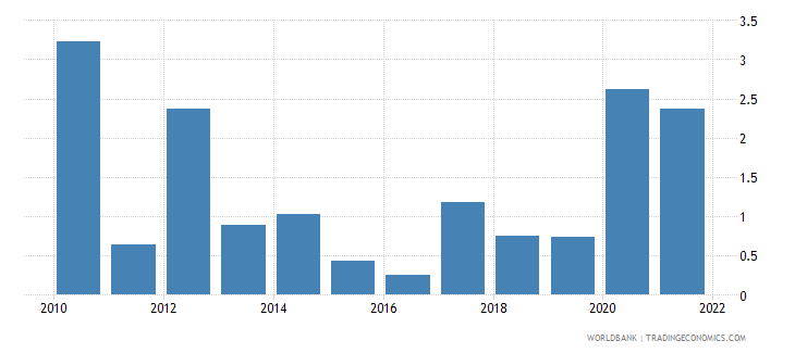 denmark inflation gdp deflator linked series annual percent wb data