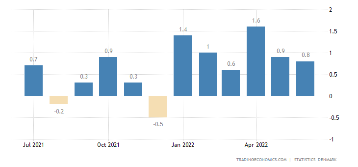 Denmark Inflation Rate MoM