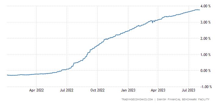 Denmark Three Month Interbank Rate