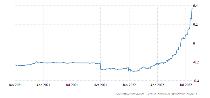 Denmark Three Month Interbank Rate