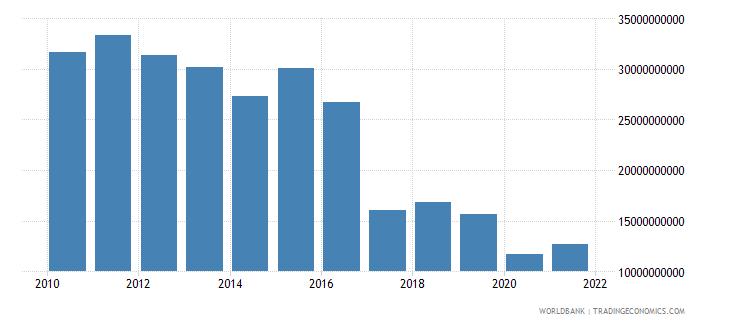 denmark interest payments current lcu wb data