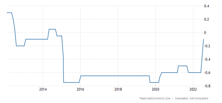 Denmark Interest Rate