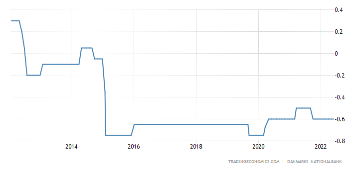 Denmark Interest Rate